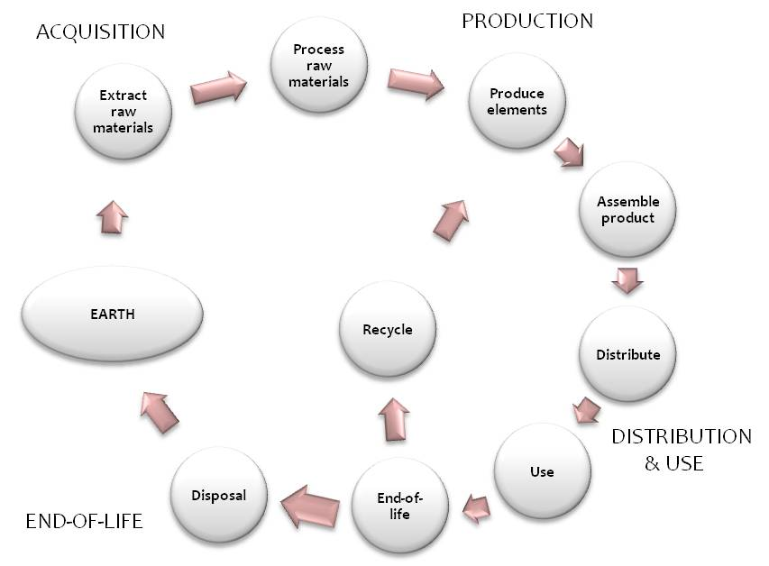 What is LCA (Life Cycle Assessment)? Quick guide by EuGeos, LCA